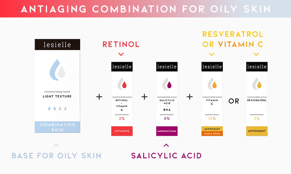 Antiaging combination for oily skin